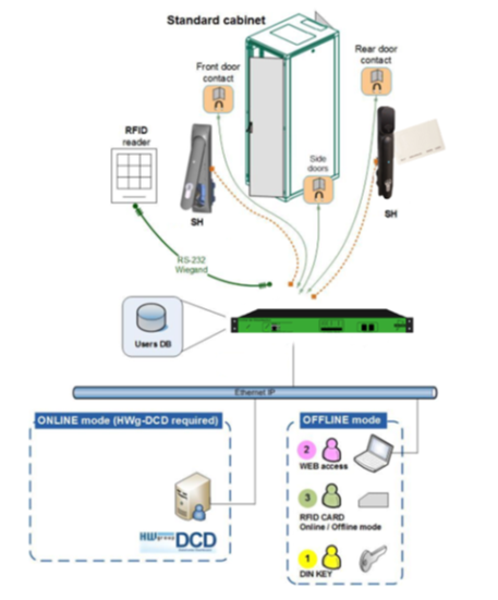 Fonctionnement Solution Autonome sur IP