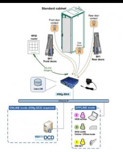 accès autonome IP